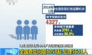 1月查处违反中央八项规定精神问题 全国查处问题4058起 处理5641人