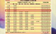 18省份上调最低工资标准 京津沪突破2000元